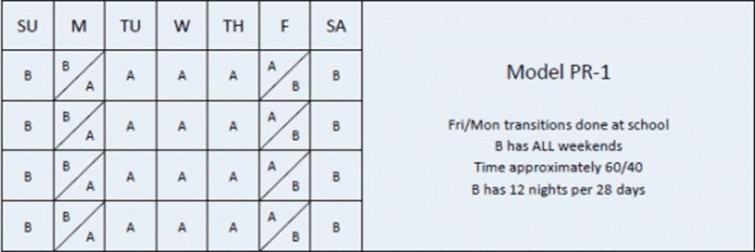 5 - PR1a